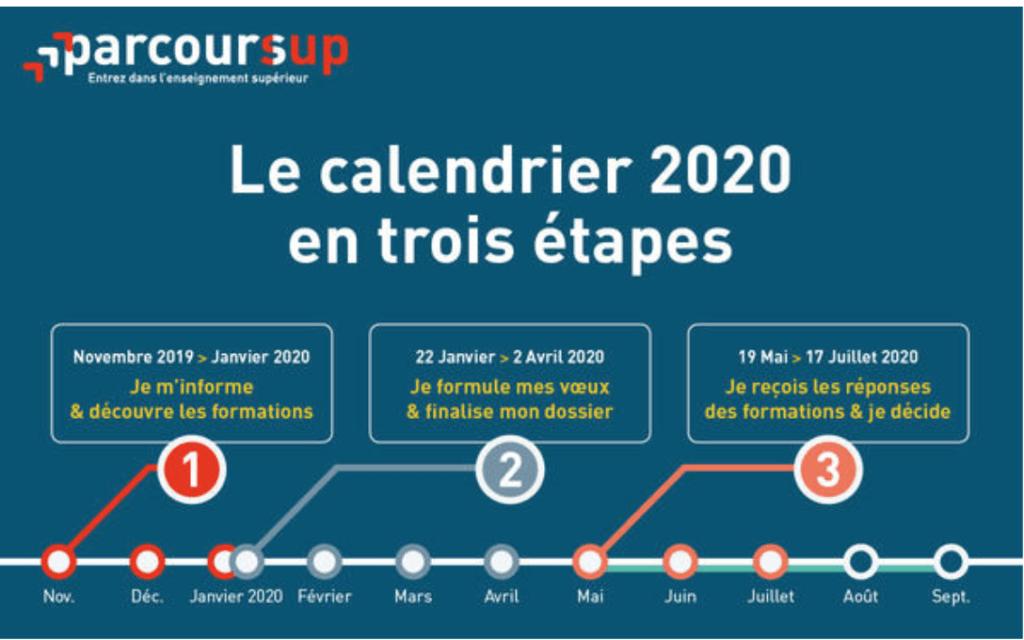 calendrier 2020 de Parcoursup en 3 étapes