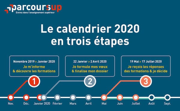 parcoursup calendrier 2020